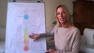 Die 7 Chakren - Bedeutung und Farben erklärt