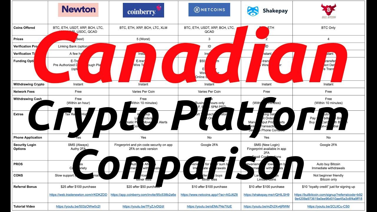 Canadian Crypto Platform Comparison (Newton, Coinberry, Netcoins, Shakepay, Bull Bitcoin)