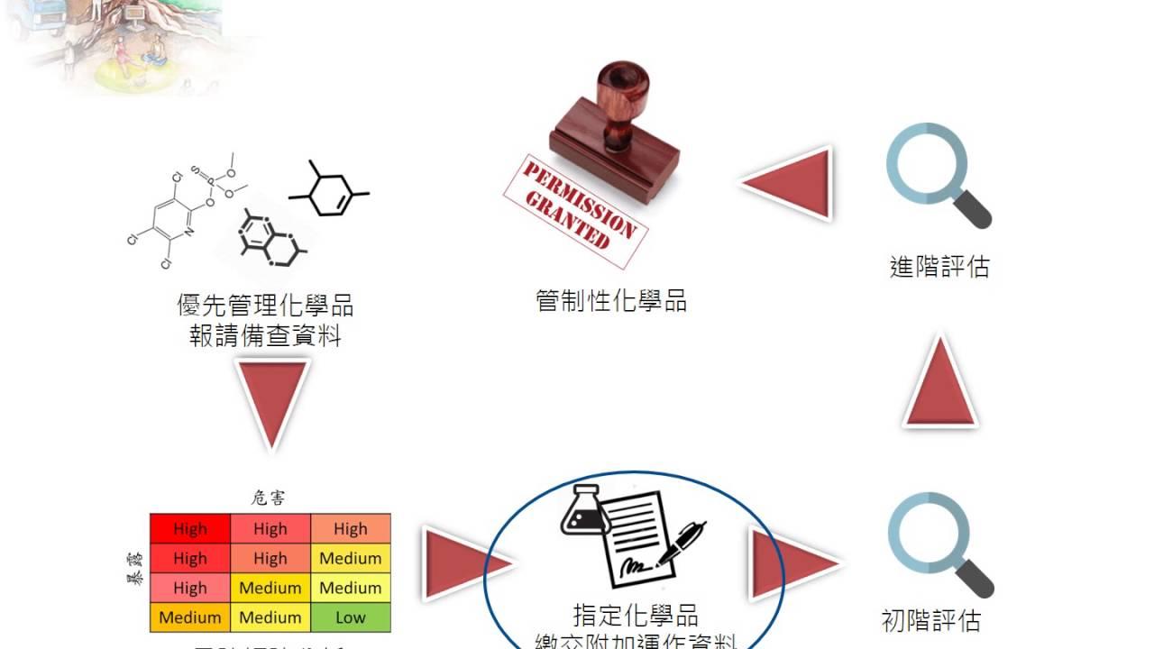 105年 03化學品優先管理與管制許可宣導說明會 附加運作資料 - YouTube