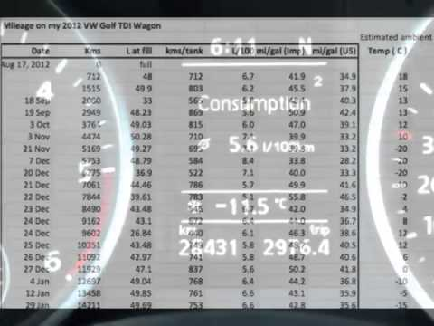 Fuel Consumption for 2012 VW Golf TDI Wagon (Jetta)