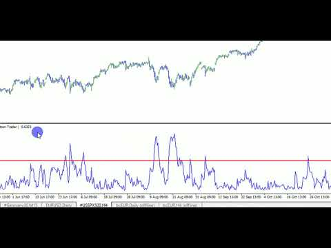 The Volatility Trader (Bitcoin Trader) - MT4 Indicator