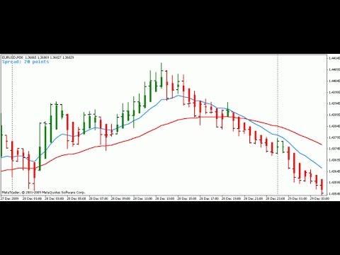 Spread Indicator Indicator For Metatrader 4 Youtube