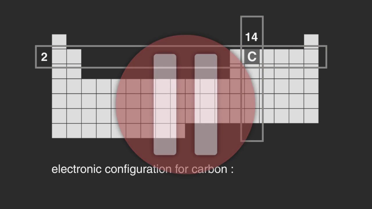 6b how does the periodic table work youtube 6b how does the periodic table work gamestrikefo Image collections