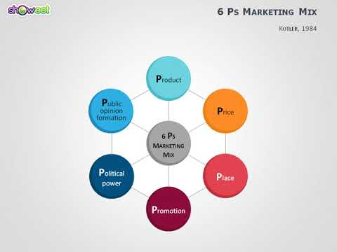 marketing mix 4 ps at tesco Definition: a planned mix of the controllable elements of a product's marketing plan commonly termed as 4ps:click to read more about marketing mix.