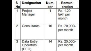 national institute of rural development and panchayat raj recruitment for various vacancies