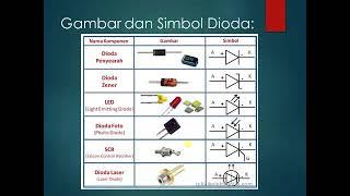 Download Video Jenis Jenis Komponen Elektro MP3 3GP MP4