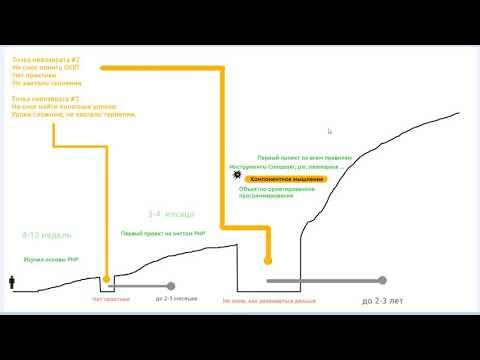 План обучения для программиста