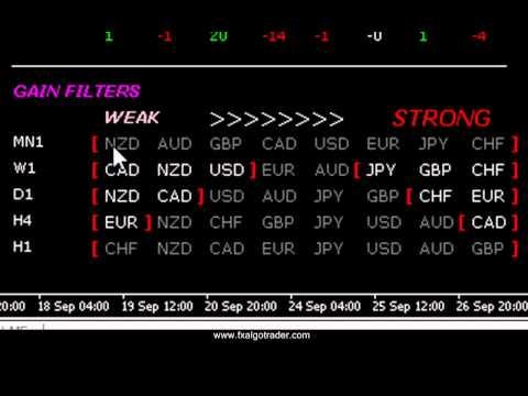 Profitable Forex Trading Using Index Analysis in MetaTrader