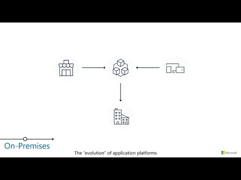Overview of the Microsoft Azure serverless platform
