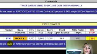 Easy trading profits with Forex and Stock Buy and Sell Recommendations for Bull & Bear Markets