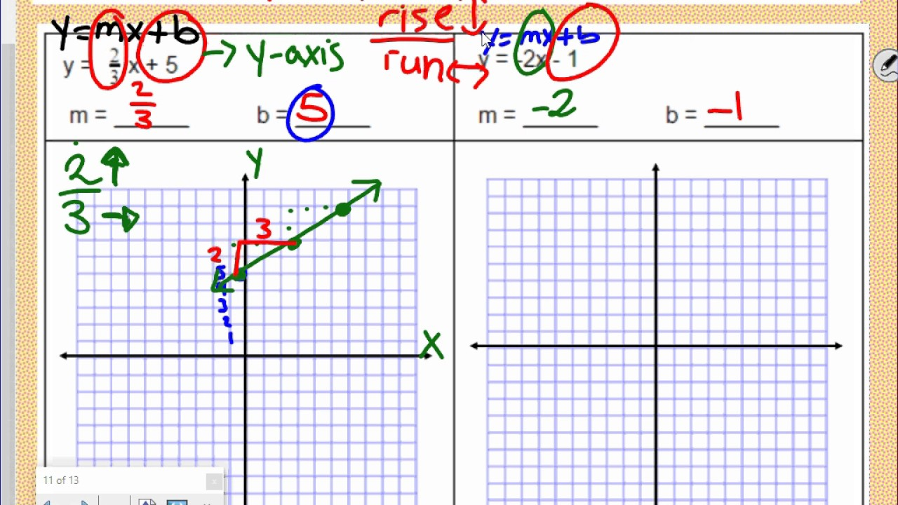 worksheet Graphing Slope Intercept Form 4 5 video notes graphing in slope intercept form youtube form