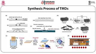 Introduction, Synthesis and Characterizations of Transition metal Dichalcogenides (TMDs)