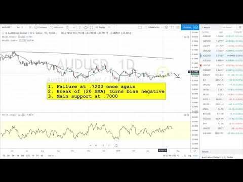 Boris and Kathy Forex Weekly - 23-04-2019 - Commodity Dollars