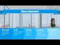 Recrutement, comment faire ? - Intégration du candidat