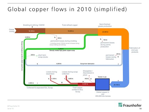 Recycling of copper plays an important role in copper availability