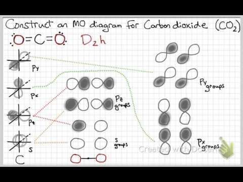 MO Diagram CO2