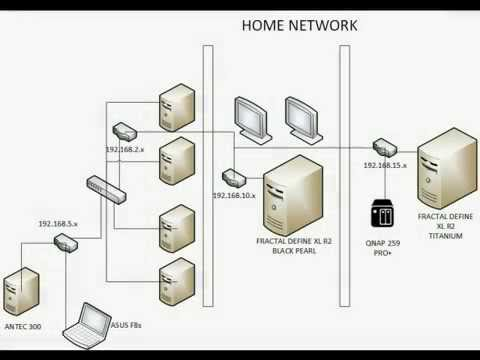 Ultimate Home Network - YouTube