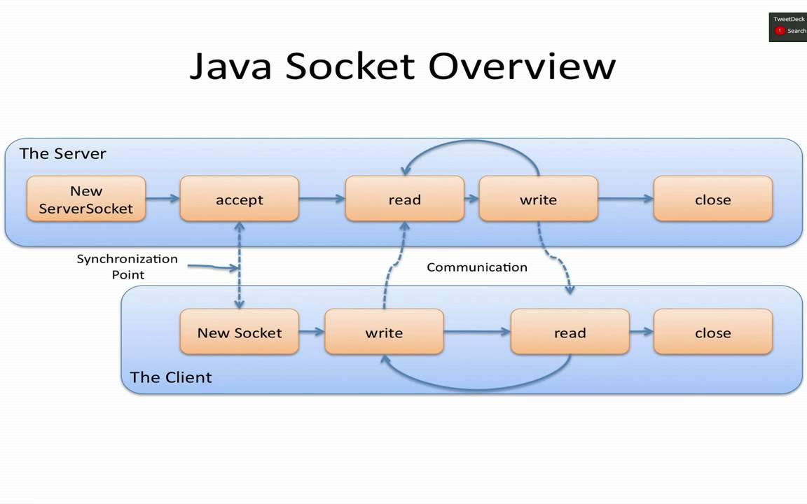 Java sockets tutorial youtube baditri Gallery