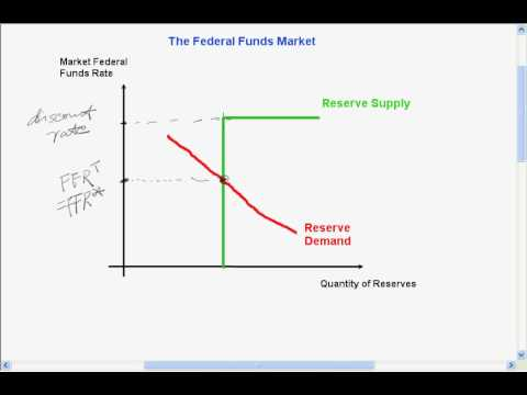 the-federal-funds-market