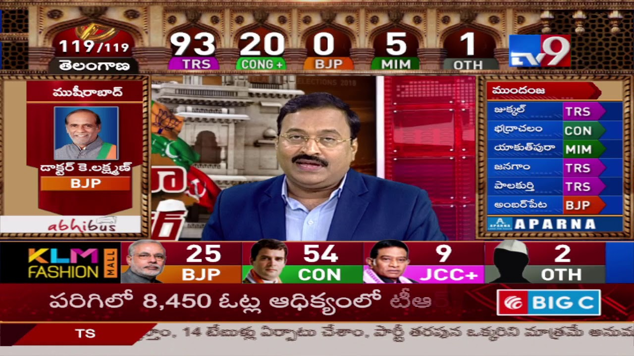 Download TRS leads in 93, Congress in 19 || Telangana Election Results 2018 - TV9