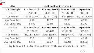 Comparing Neutral Options Strategies: Strangles and Straddles