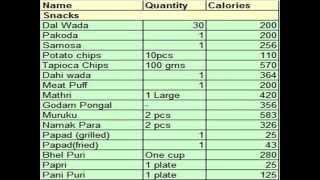 Calories In Indian Food,Calories in Indian Food Items