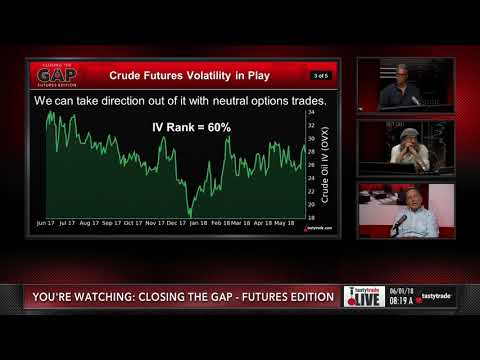 Trading Options in Crude Oil | Closing the Gap: Futures Edition