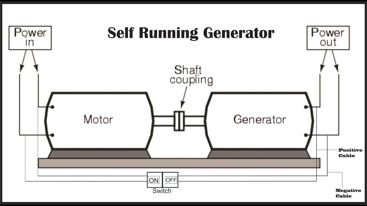 Reveal Secrets How To Design 50kw Self Running Generator Youtube
