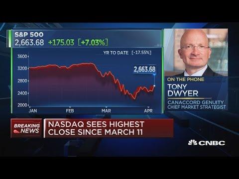 Stocks will retest