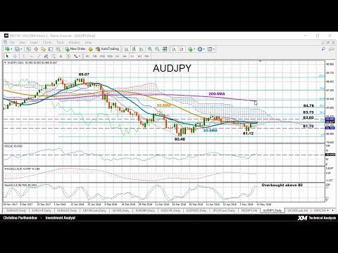 Technical Analysis: 15/05/2018 - AUDJPY could have little room for gains in short-term