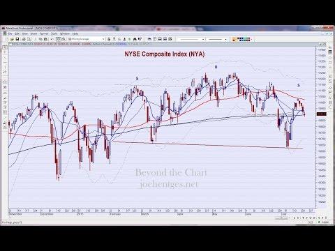 Technical Analysis of Stock Market 07/22/15