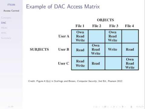 Access Control (ITS335, L10, Y14)