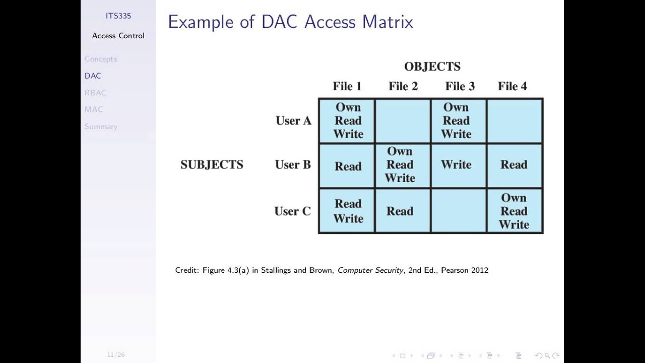 benefits of the access control matrix model Acess control lists and capability lists the basic model of the access control list had no if we can represent the access matrix using access control.
