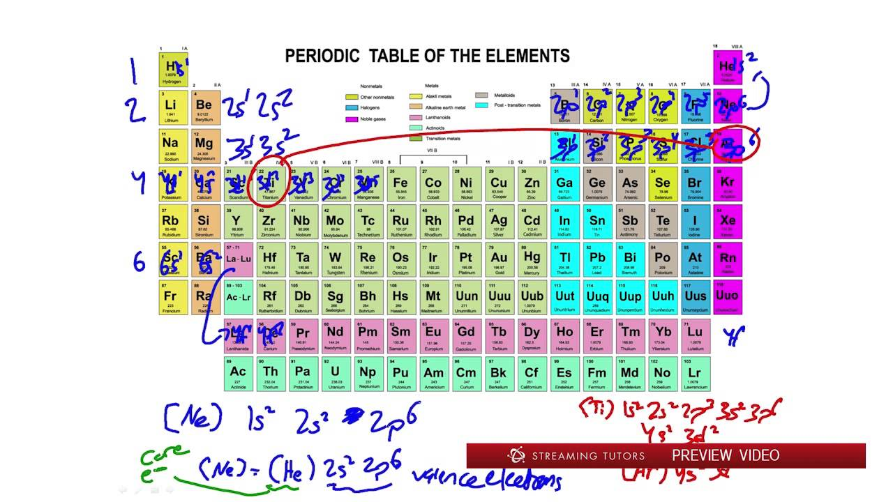General chemistry periodic table trends tutorial youtube general chemistry periodic table trends tutorial urtaz Image collections