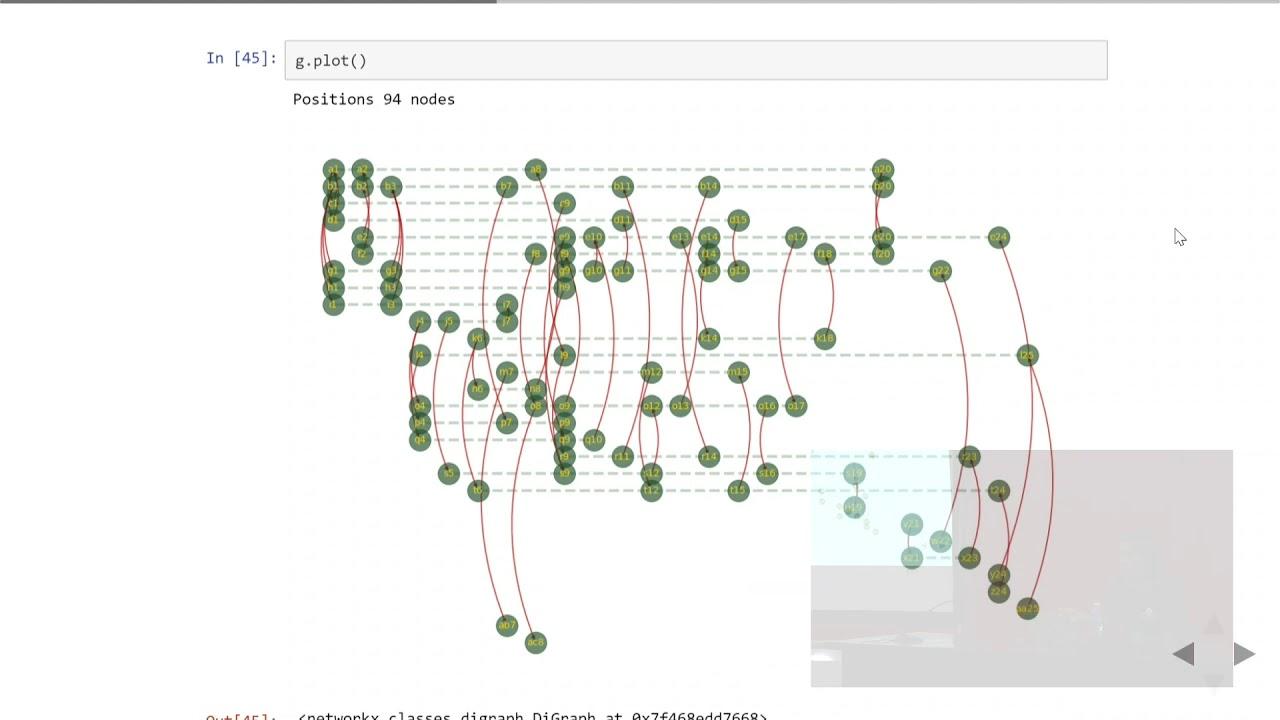 Image from Grafos temporales sobre NetworkX, por Leonardo Morales