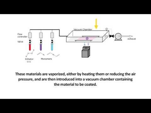 Chemical Vapor Deposition Cvd Youtube