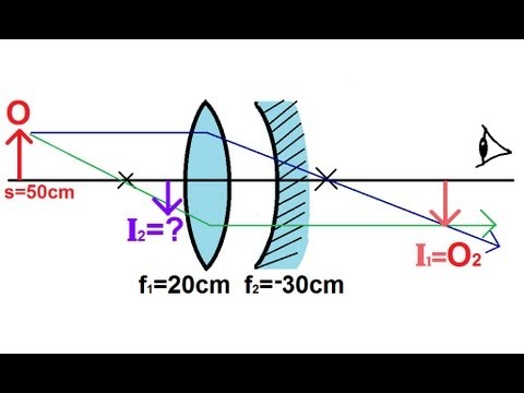 Lenses For Ray Diagram Physics Cat3 Phone Wiring - Optics: (5 Of 5) Lens Combinations Converging & Mirror Youtube