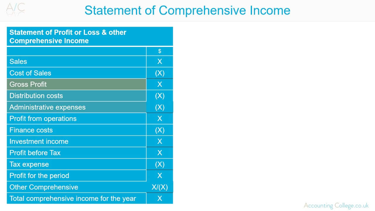 Statement Of Comprehensive Income Profit Loss