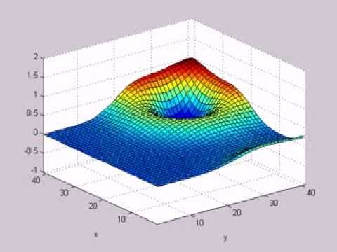 Wet - 2D Wave Equation with Neumann Boundary Conditions