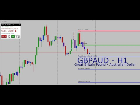 ***MUST WATCH*** - using UFX Trend Report EA (Time Of Day & Day of Week Explained)