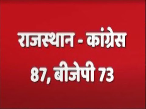 Congress Surges Ahead In Rajasthan | #ABPResults | ABP News