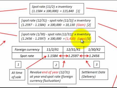 Foreign Currency Transaction Fair Value And Cash Flow Method Accounting
