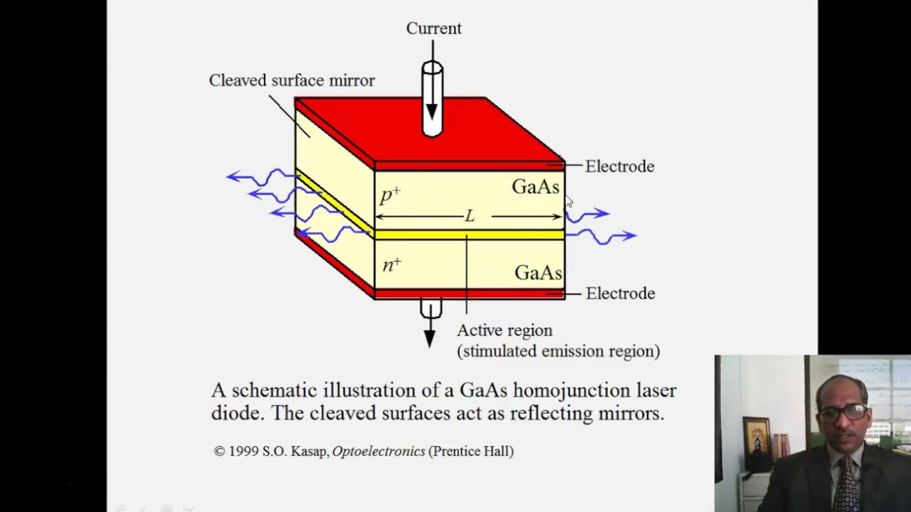 small resolution of semiconductor laser