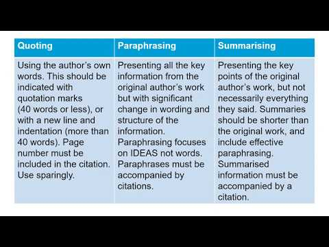Differences between quoting, paraphrasing and summarising