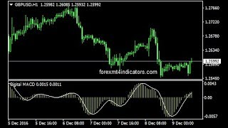 EMA CROSS RSI With Digital MACD Forex Trading System