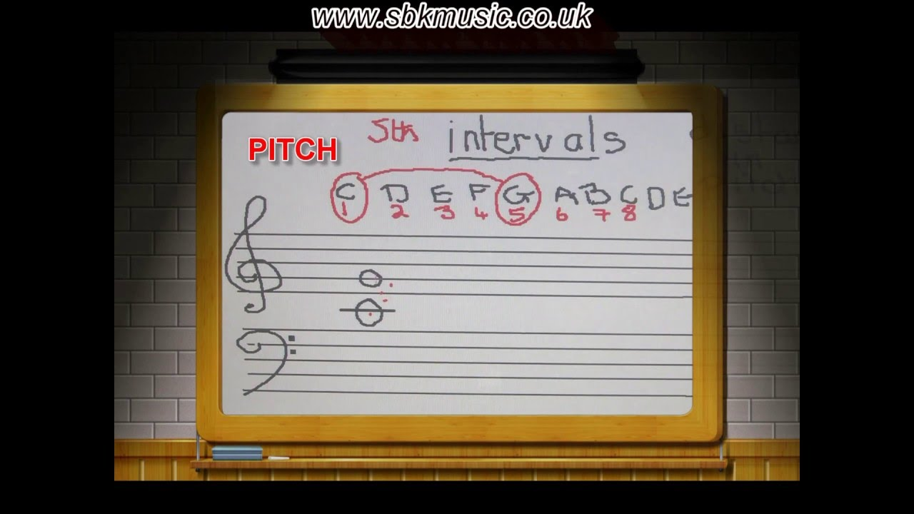 How To Pass Your G1 Theory Exam   Melodic Intervals
