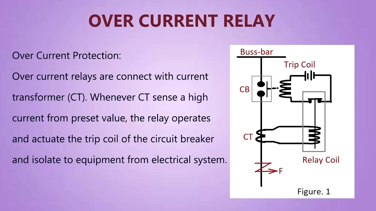 Over Current Relay What Is It Youtube Through Coil