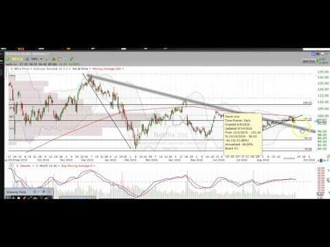 Stock Market Stock Chart Technical Analysis AAPL NFLX TWTR GPRO