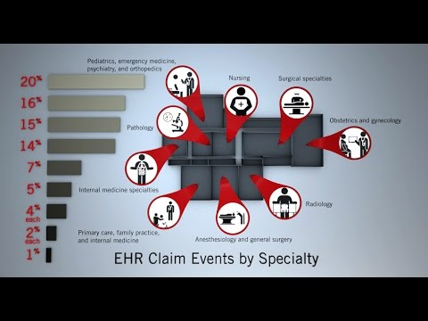 Analysis of EHR-Related Claims: Part I