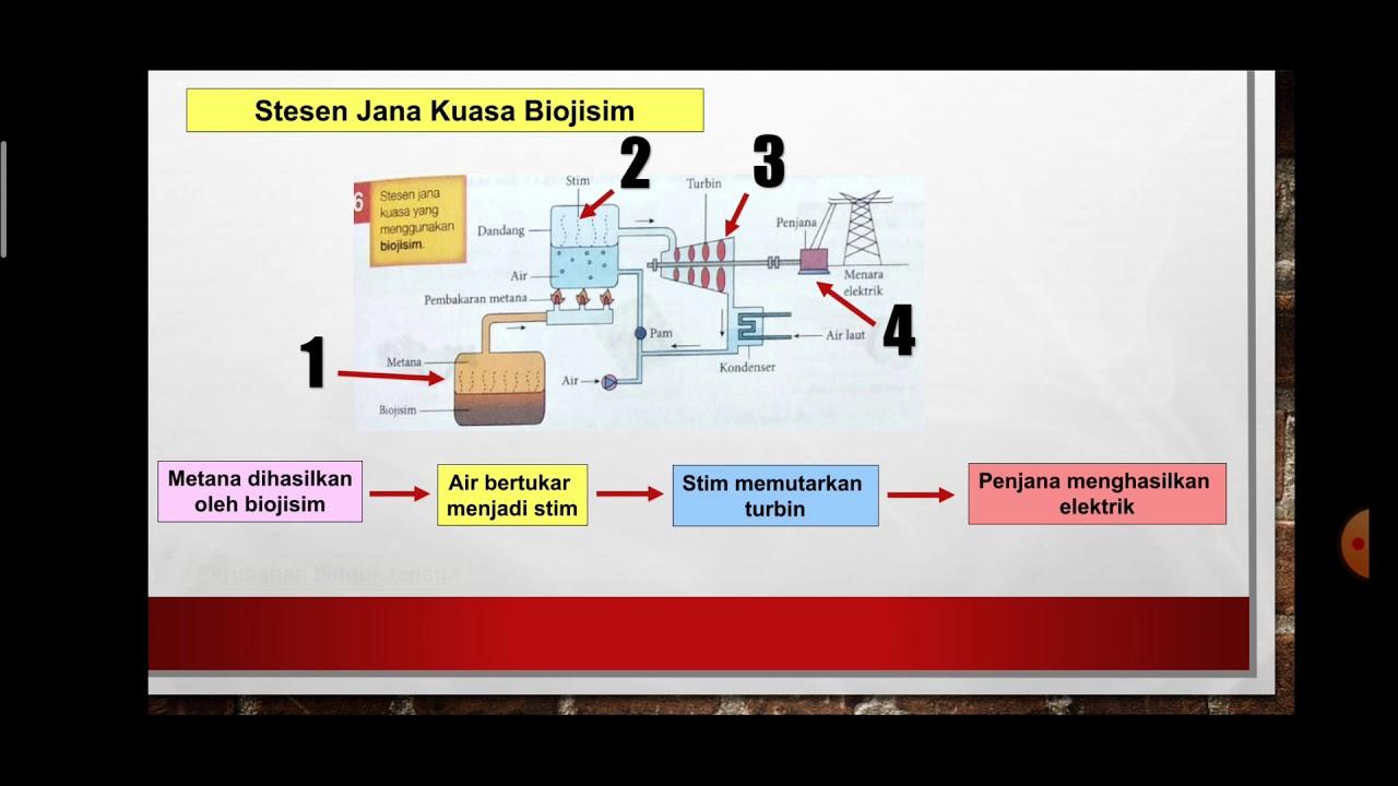Sains Tingkatan 3 Kssm I Bab 6 Elektrik Dan Kemagnetan I 6 1 Bahagian 2 Youtube